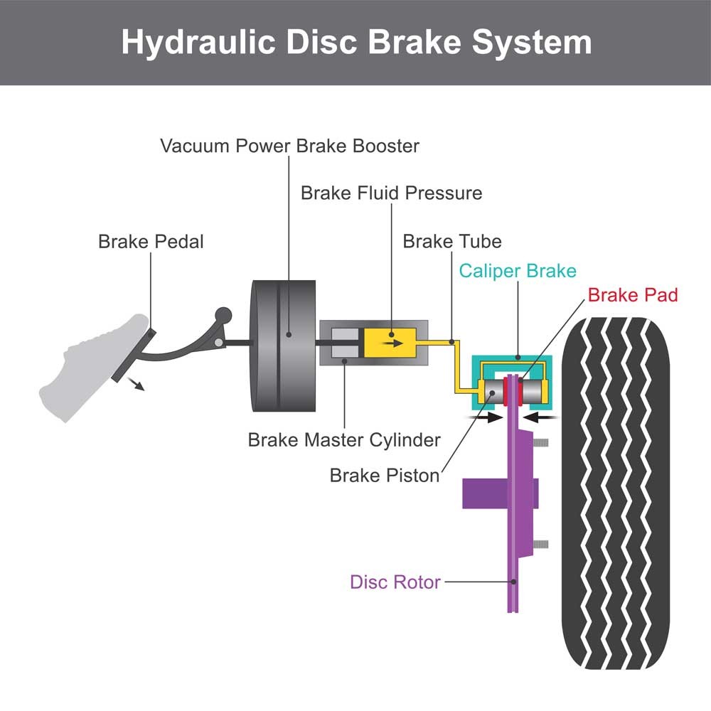 How Hydraulic Disc Brakes Work