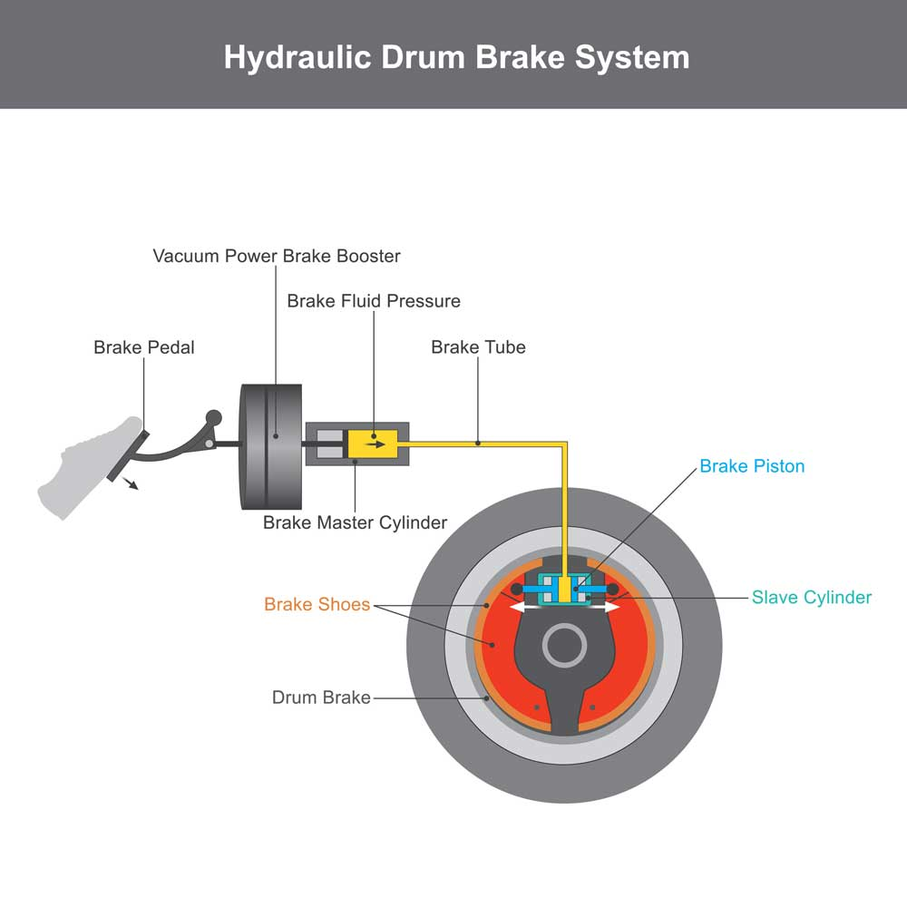 How Hydraulic-Drum-Brakes-Work